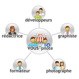 Mode de collaboration